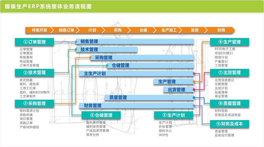 服装生产ERP系统整体业务流程图