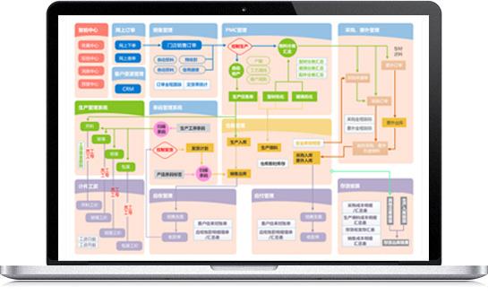 服装生产ERP系统
