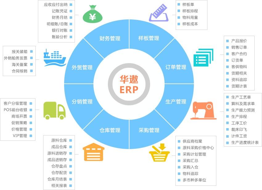 如何运用服装ERP系统对企业进行生产管理?