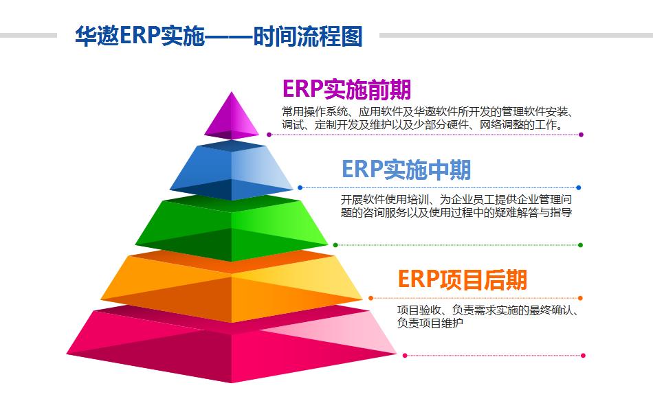 实施服装ERP软件需要多长时间