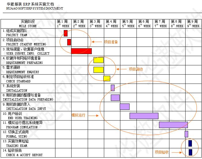 服装ERP实施计划参照表