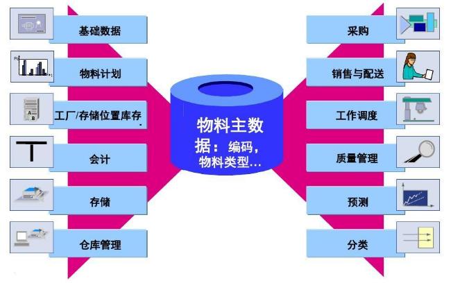 浅析服装ERP系统中的物料编码