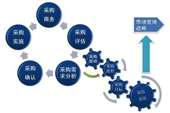 采购在供应链管理中起着至关重要的作用