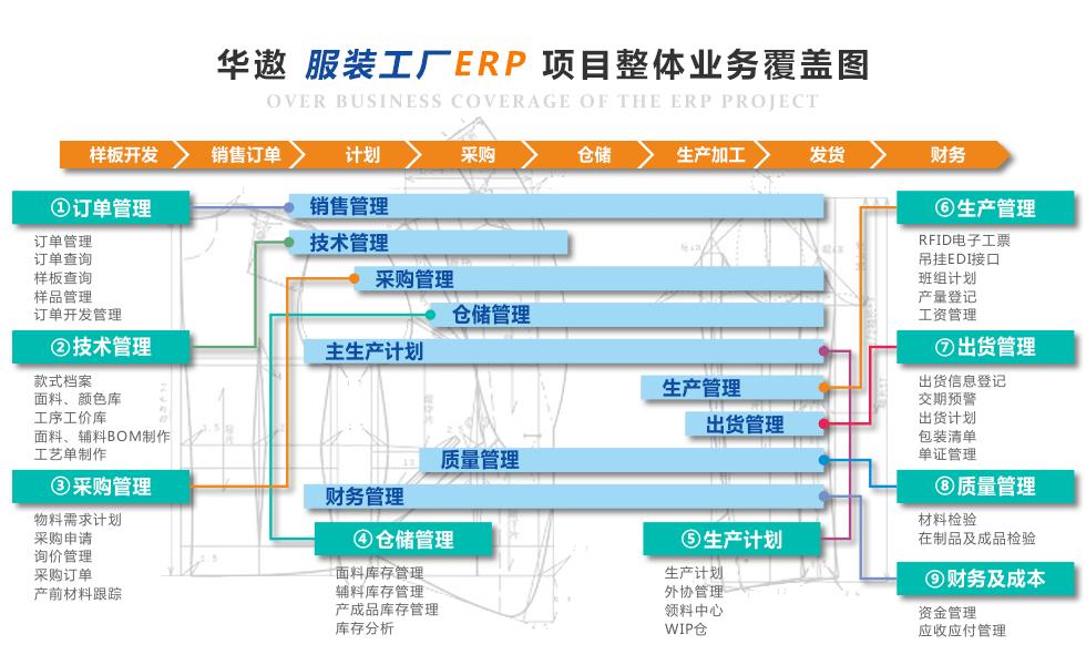服装ERP系统生产管理必备的十大功能