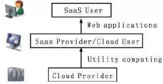 云计算为ERP系统带来的改变