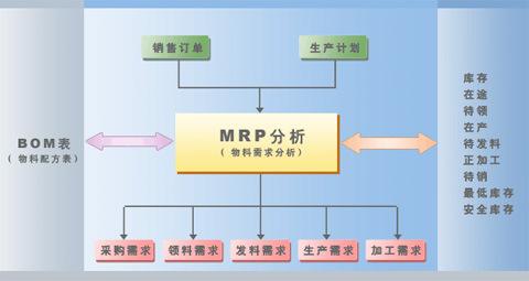 服装ERP系统中BOM与MRP的实际应用