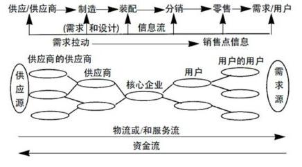 ERP系统的供应链管理思想有什么意义?