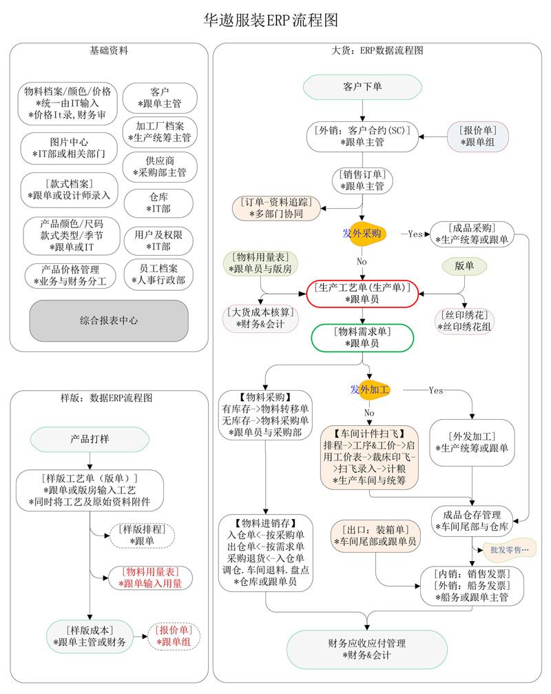 华遨服装ERP系统流程