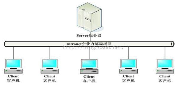 C/S架构模式