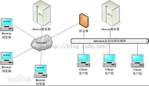 服装ERP系统选C/S架构还是B/S架构?