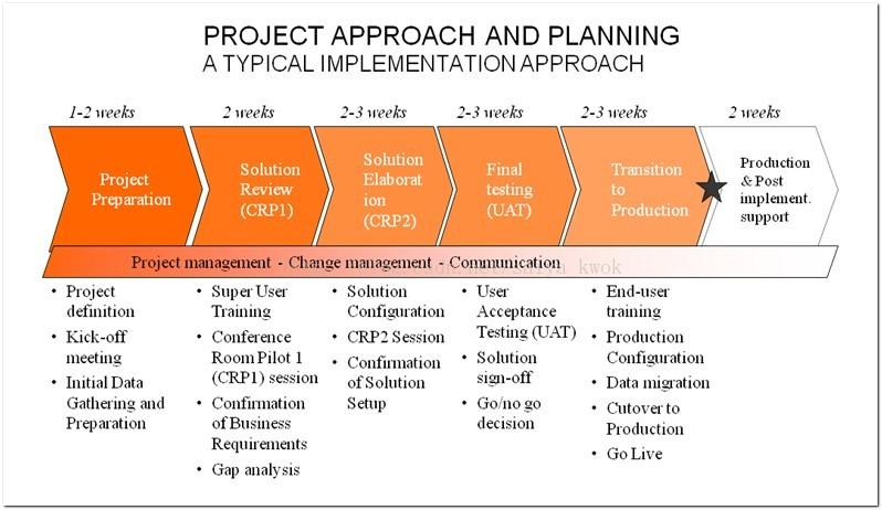ERP实施周期过长在很大程度上影响了实施成功率