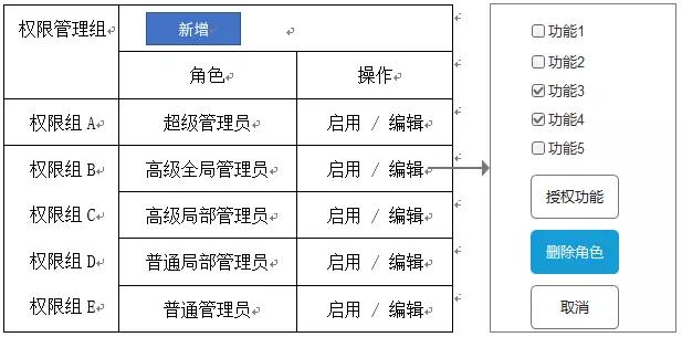 ERP系统权限功能的设置