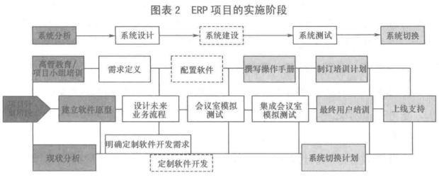 ERP项目的实施阶段