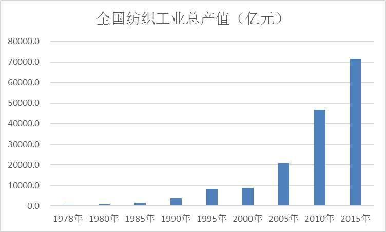 """改革开放40周年 纺织强国的""""新时代 新平衡 新发展"""""""