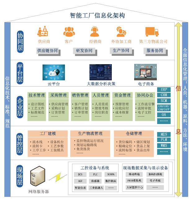 服装工厂管理软件 服装企业管理ERP